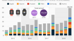 wearables sales